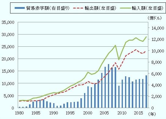 日本の貿易赤字額の推移