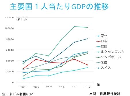主要国1人当たりのGDPの推移