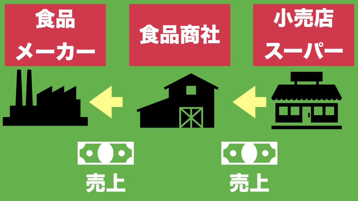 f:id:kazuki-iroiro:20200518232418j:plain