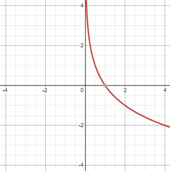 -log(P(x))のグラフ