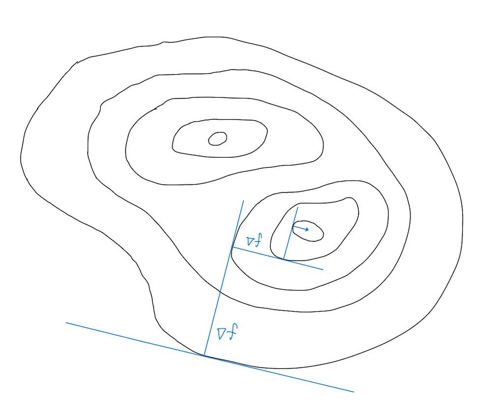 2変数関数の勾配降下法イメージ