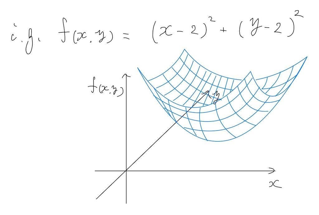 2変数関数の3次元表示イメージ