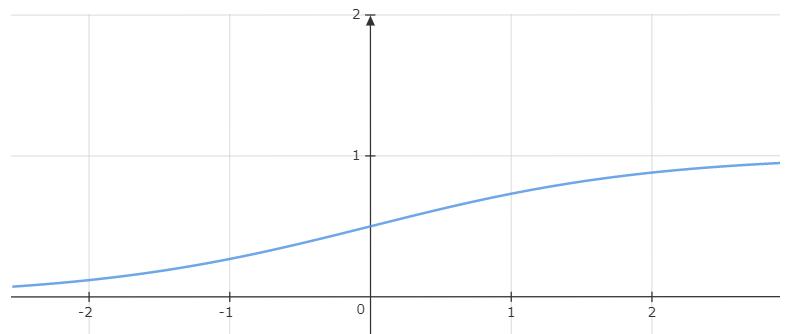 非線形な関数