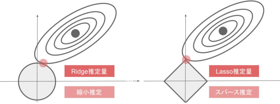 L1/L2正則化の2Dイメージ