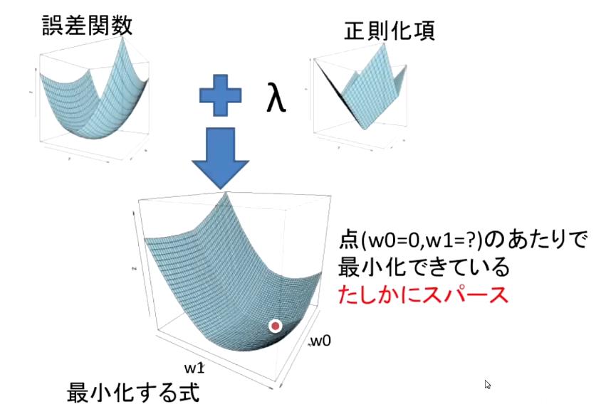 L1正則化の3Dイメージ
