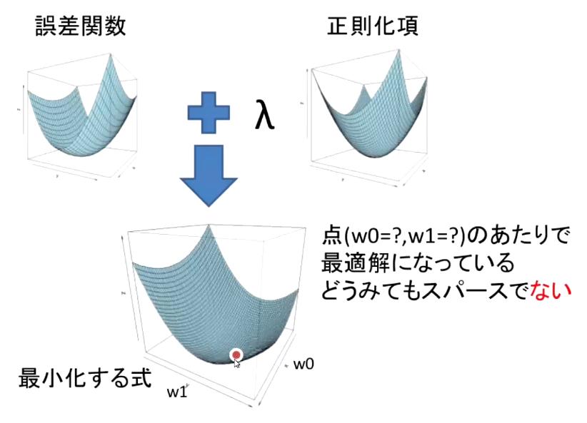 L2正則化の3Dイメージ