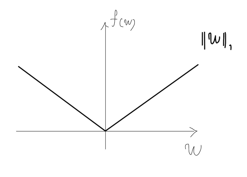 絶対値のついた1次関数グラフ