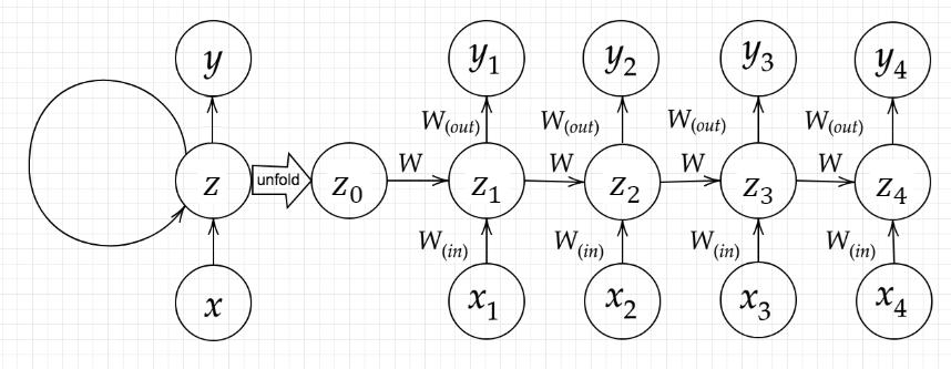 RNNのアーキテクチャ