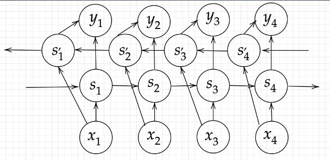 双方向RNNのアーキテクチャ