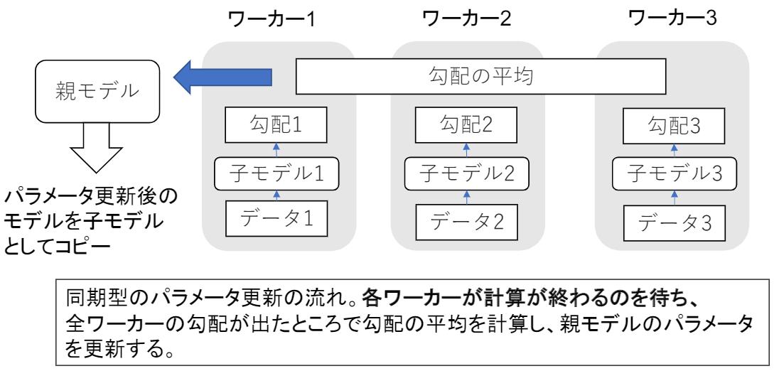 同期型データ並列化