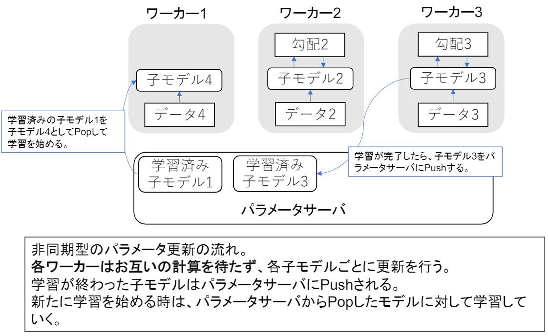 非同期型のデータ並列化
