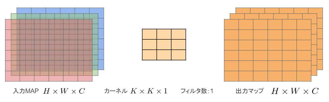 Depthwise convolution