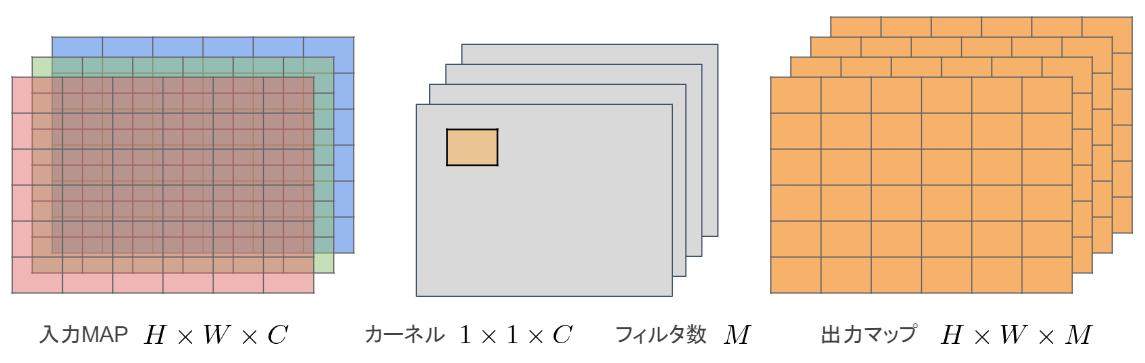 Pointwise convolution