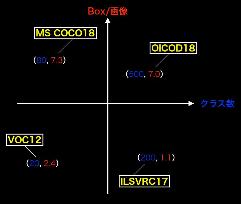 代表的データセットのポジショニングマップ