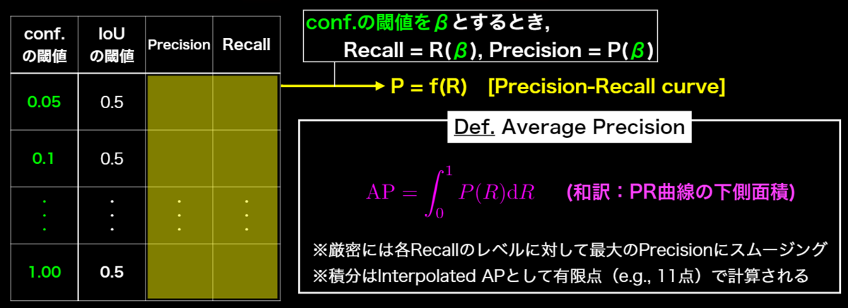 APの計算