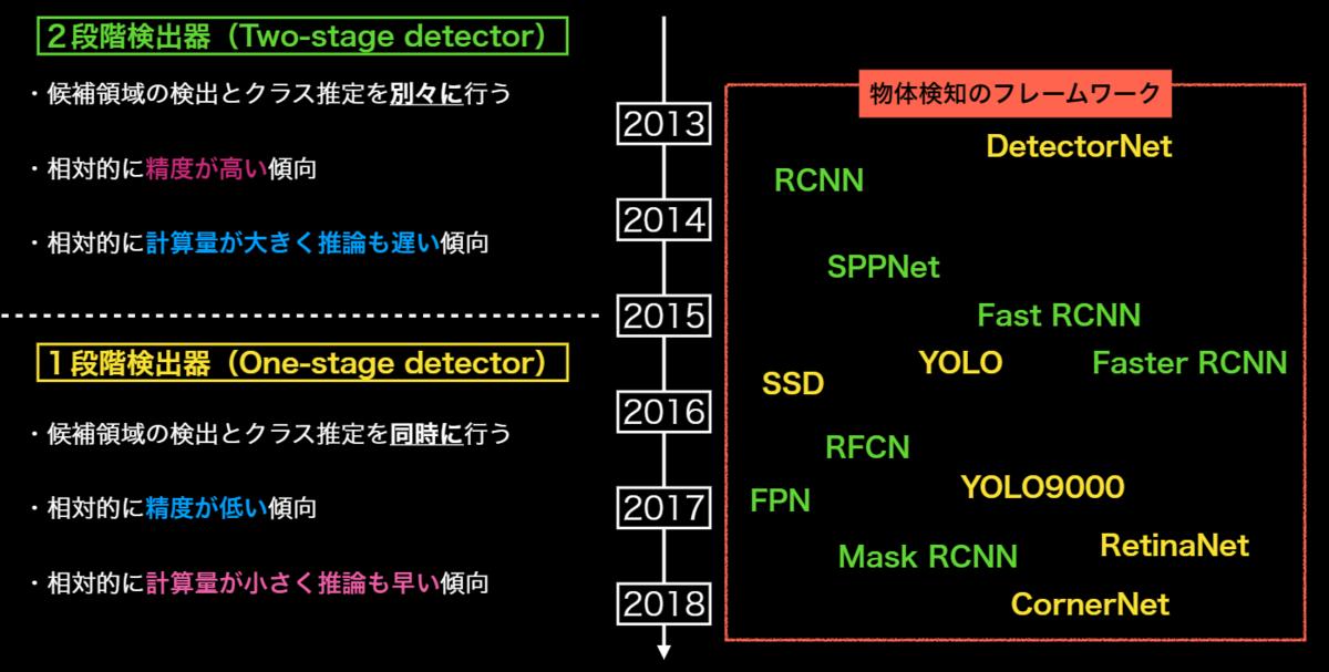 1段階検出器と2段階検出器