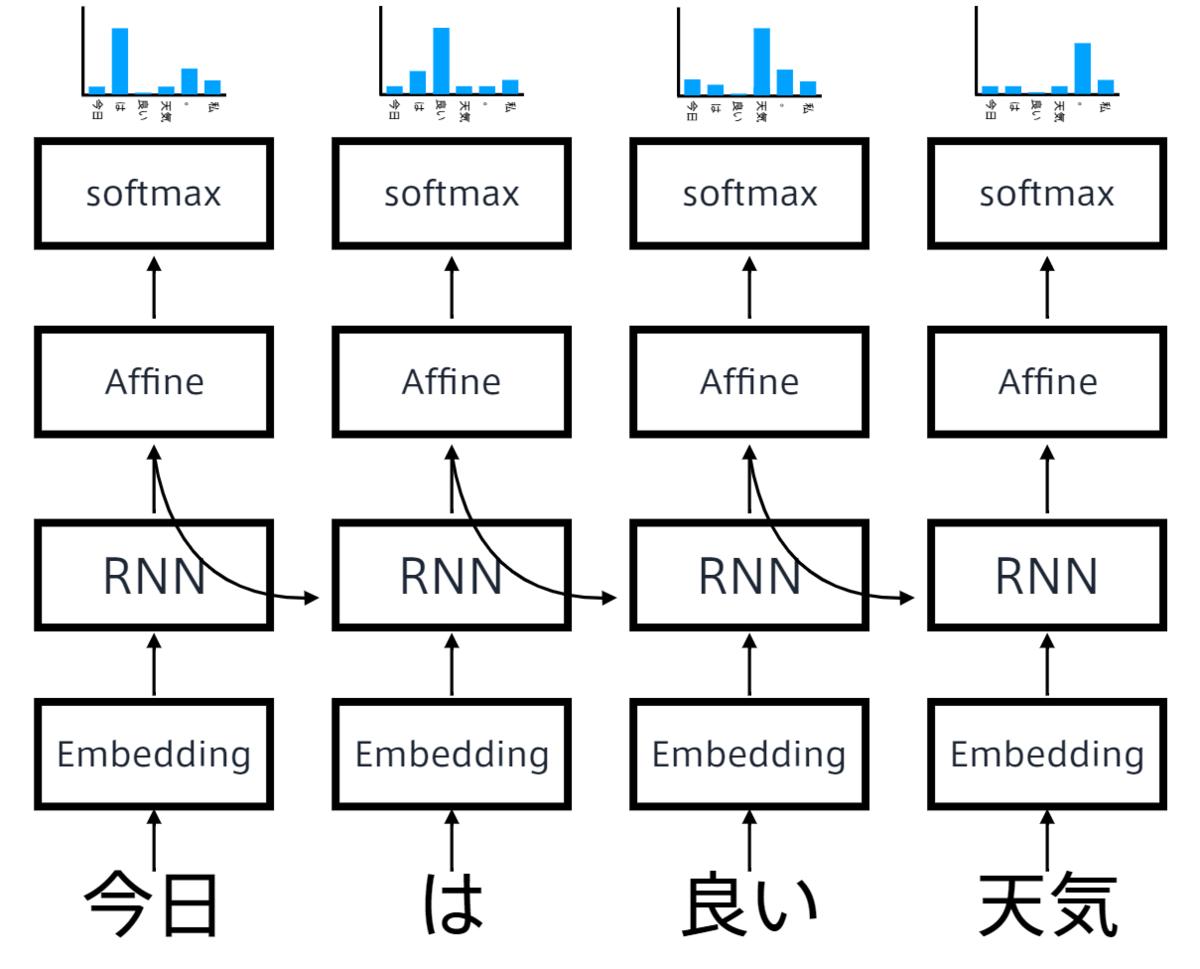 RNN×言語モデル