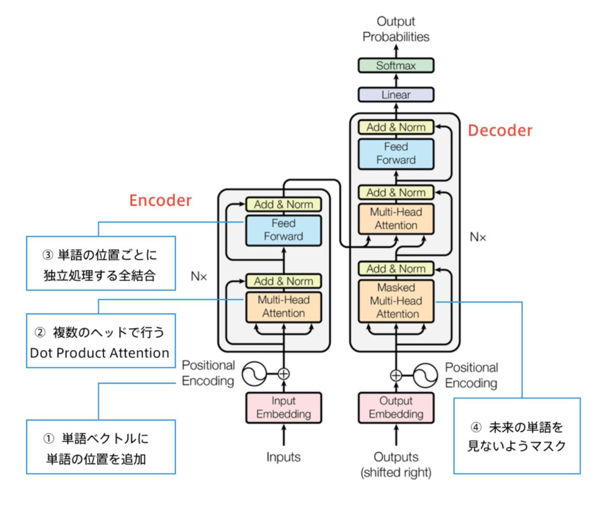 Transformerの主要モジュール