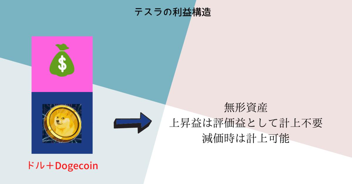 f:id:kazumaxinvest:20210209134644p:plain