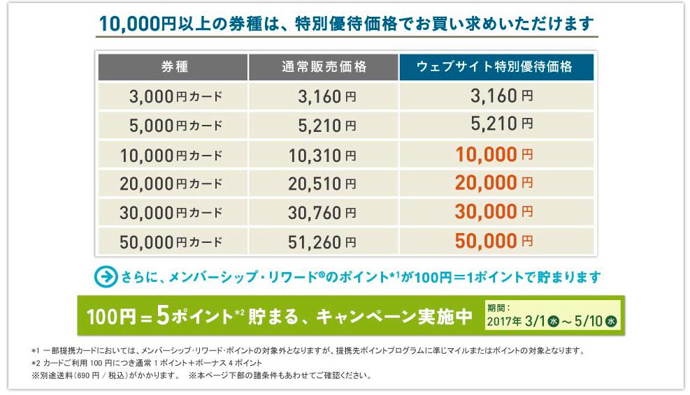 f:id:kazumile:20170417111542p:plain