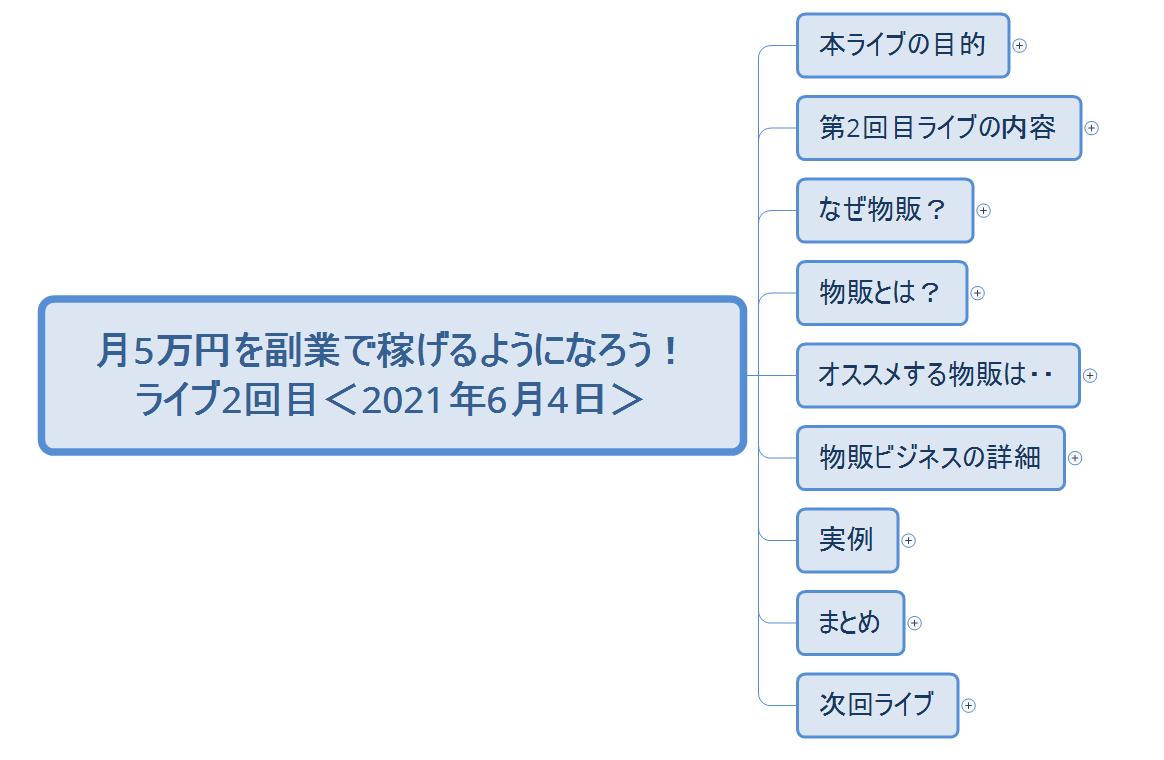 f:id:kazumile:20210604152203p:plain