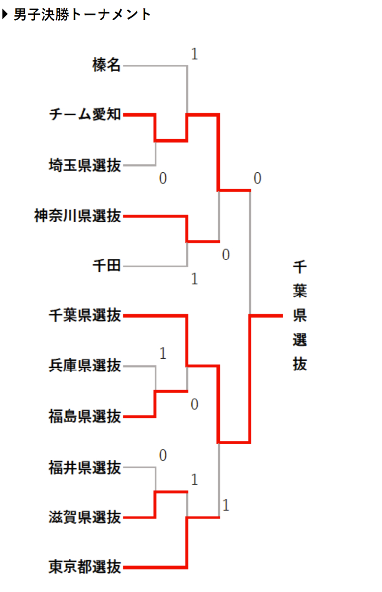 f:id:kazumiyu:20210329173015p:plain