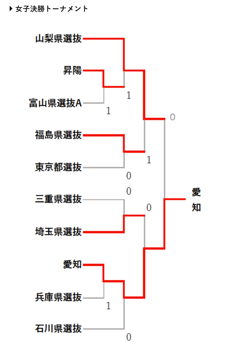 f:id:kazumiyu:20210329173047p:plain