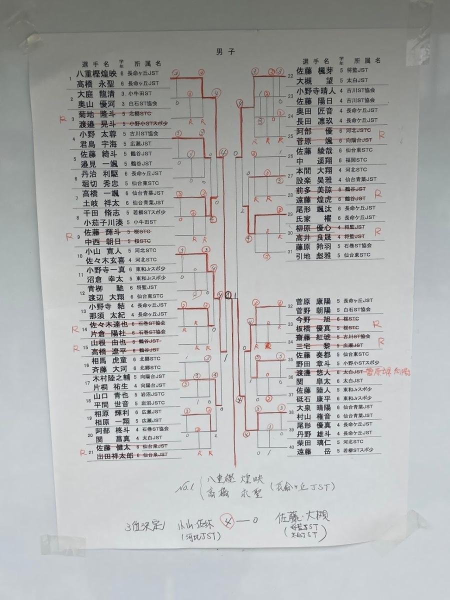 f:id:kazumiyu:20210524122359j:plain