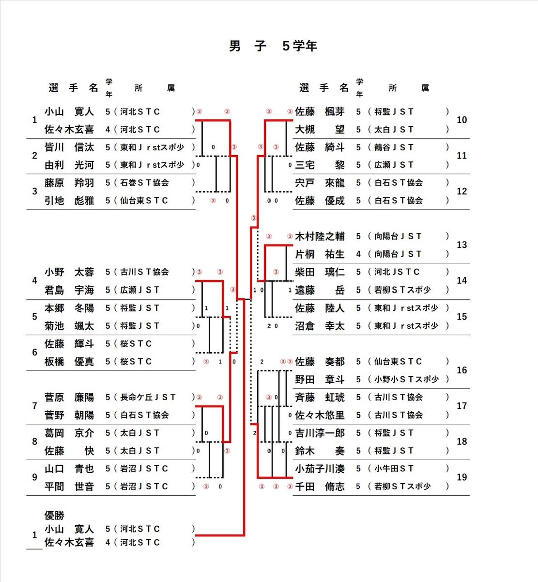 f:id:kazumiyu:20210924220658j:plain