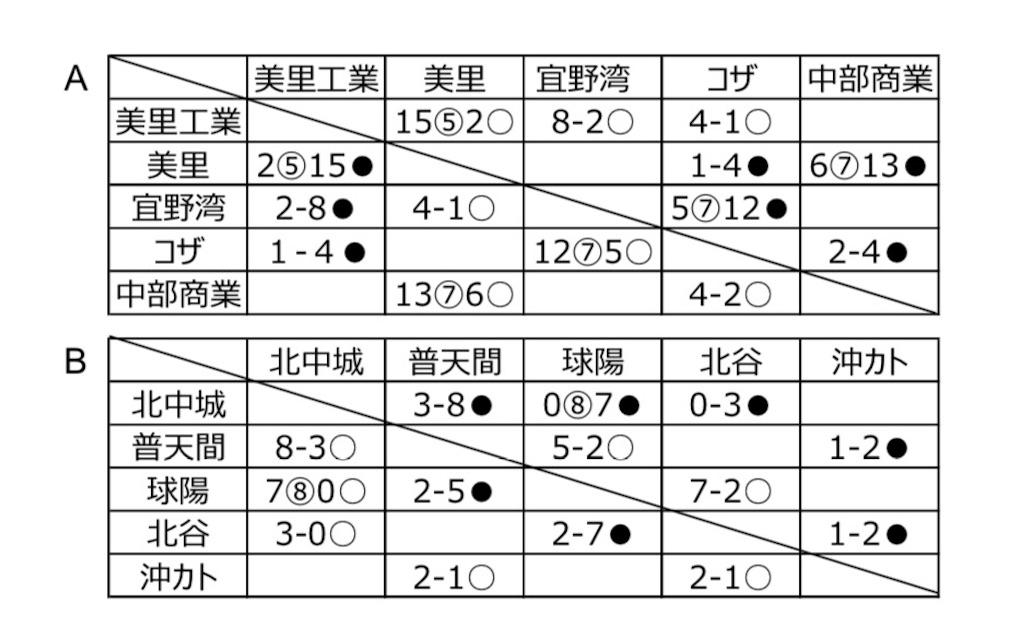 f:id:kazunobu-0915:20180728184900j:image