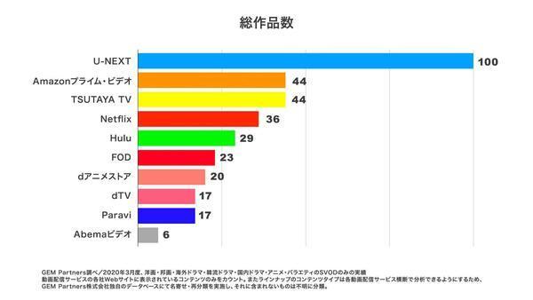 VOD作品数比較グラフ