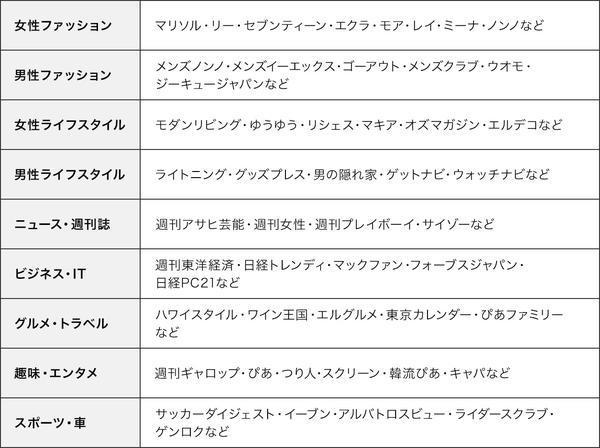 U-NEXT 雑誌ラインナップ