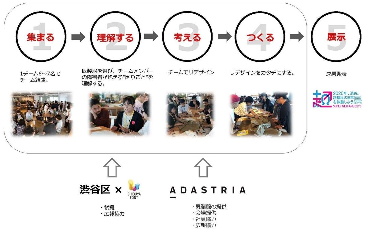 f:id:kazura-kobayashi:20200126103838j:plain