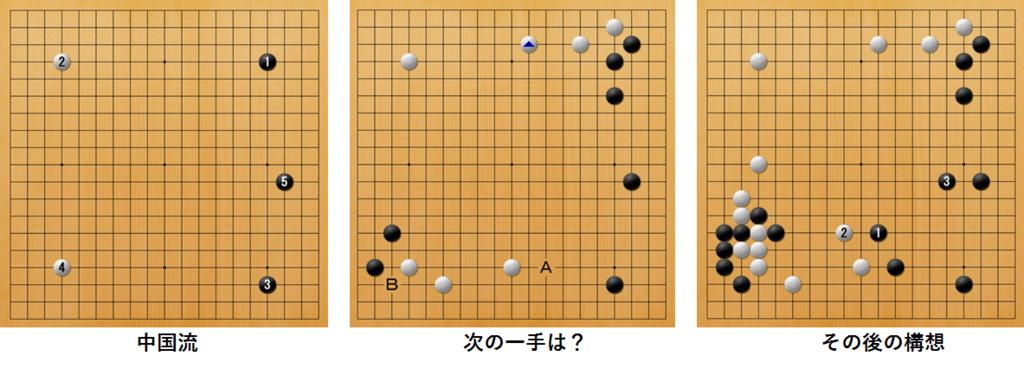 f:id:kazutan0813:20180305002710p:plain