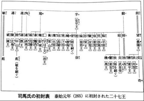 265年西晋初封27王