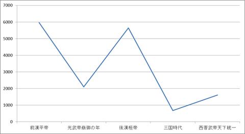 前漢末~西晋までの人口