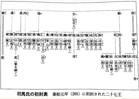西晋265年初封二十七王