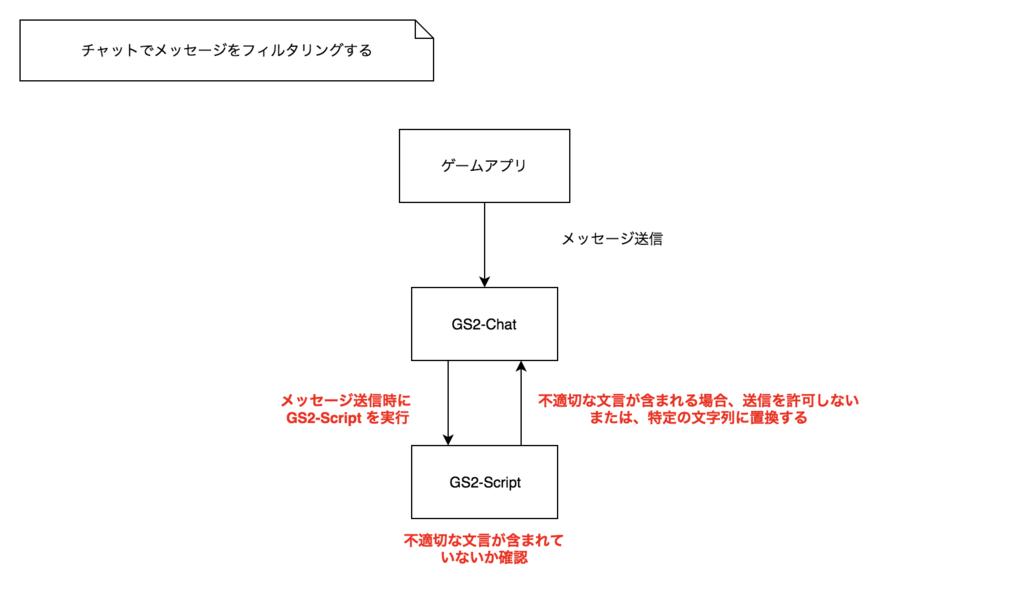 f:id:kazutomo:20171122095120p:plain