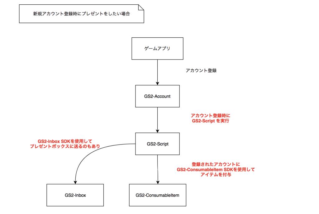 f:id:kazutomo:20171122095135p:plain
