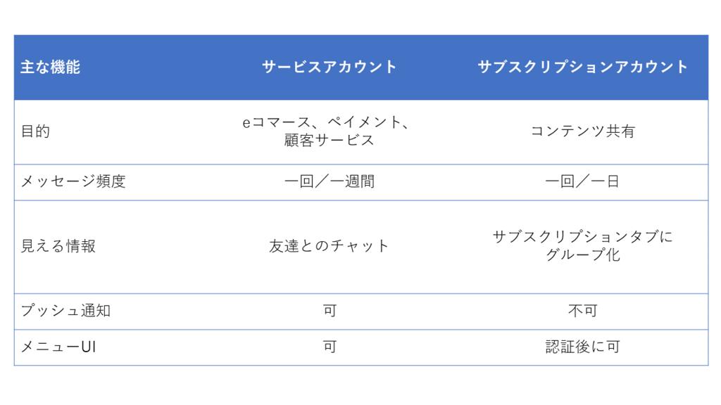 f:id:kazuya_nakamura:20180116154119p:plain
