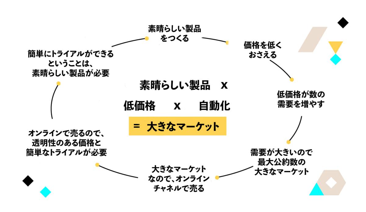 f:id:kazuya_nakamura:20190602172627p:plain