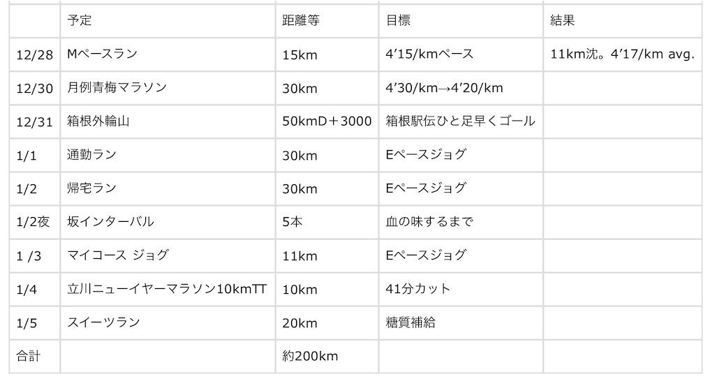 f:id:kazz-matsumura:20191229231737j:image