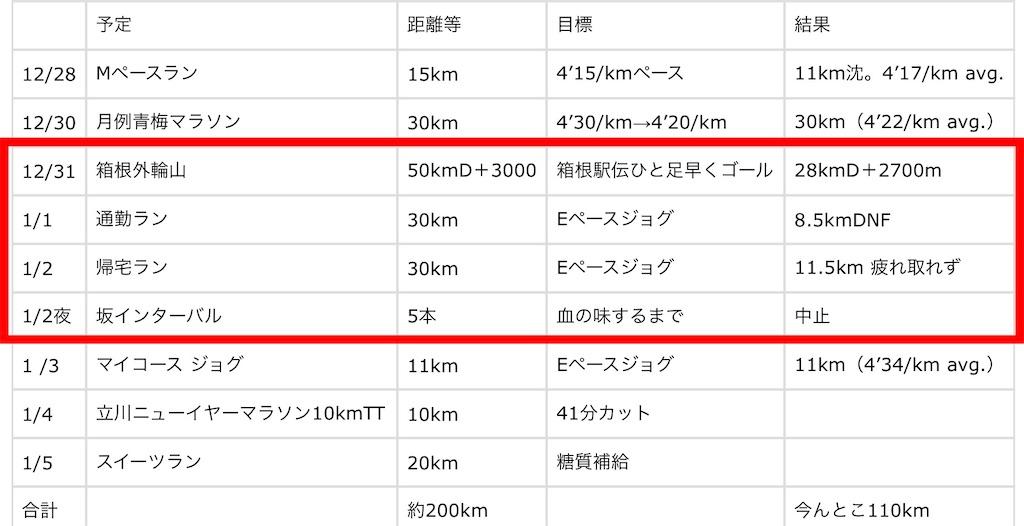 f:id:kazz-matsumura:20200103222816j:image