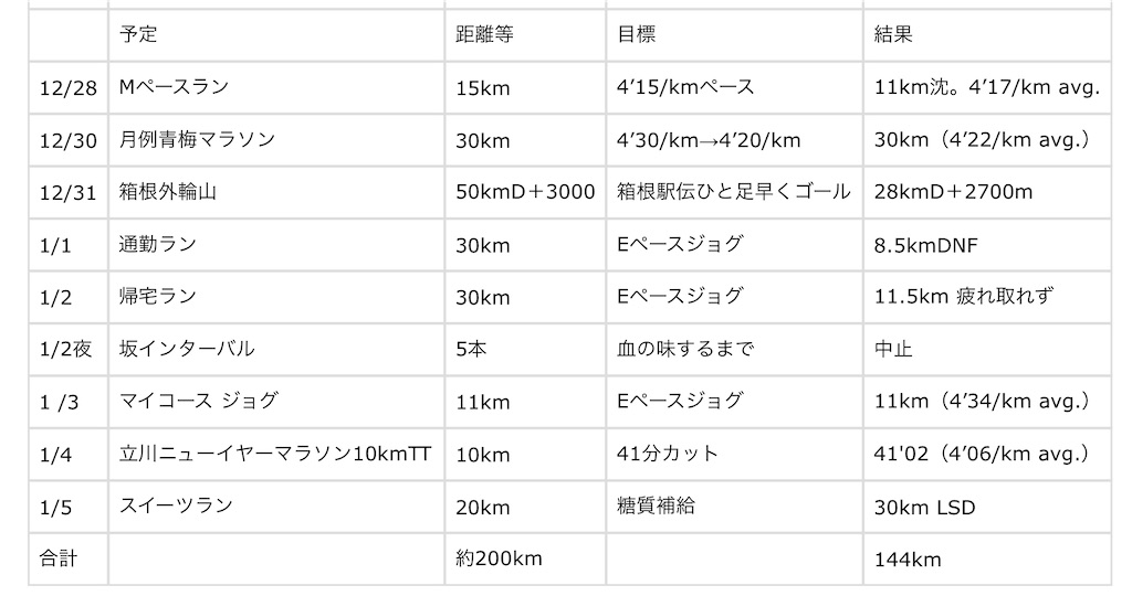 f:id:kazz-matsumura:20200106062753j:image