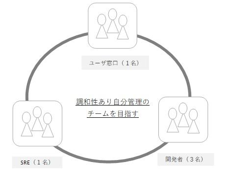 調和性あり自分管理のチームを目指す