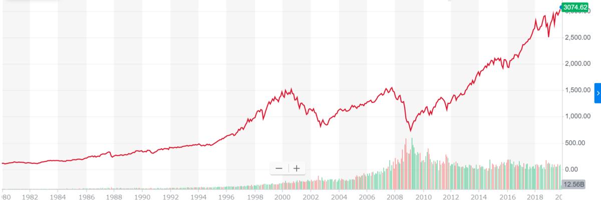 S&P500 40年チャート