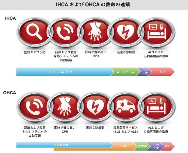 「ihca ohca」の画像検索結果