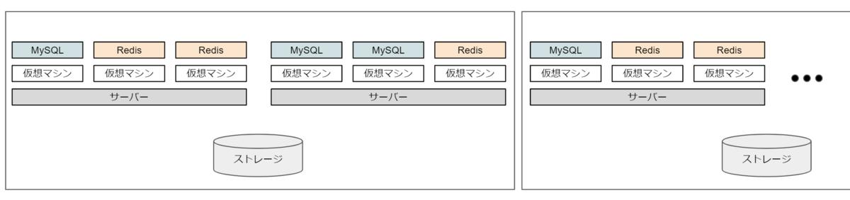 MySQL, Redisごとの仮想マシン