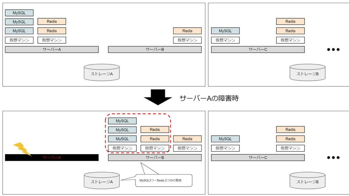 仮にVM1つあたりにMySQLやRedisを複数載せていた場合、障害時の影響範囲