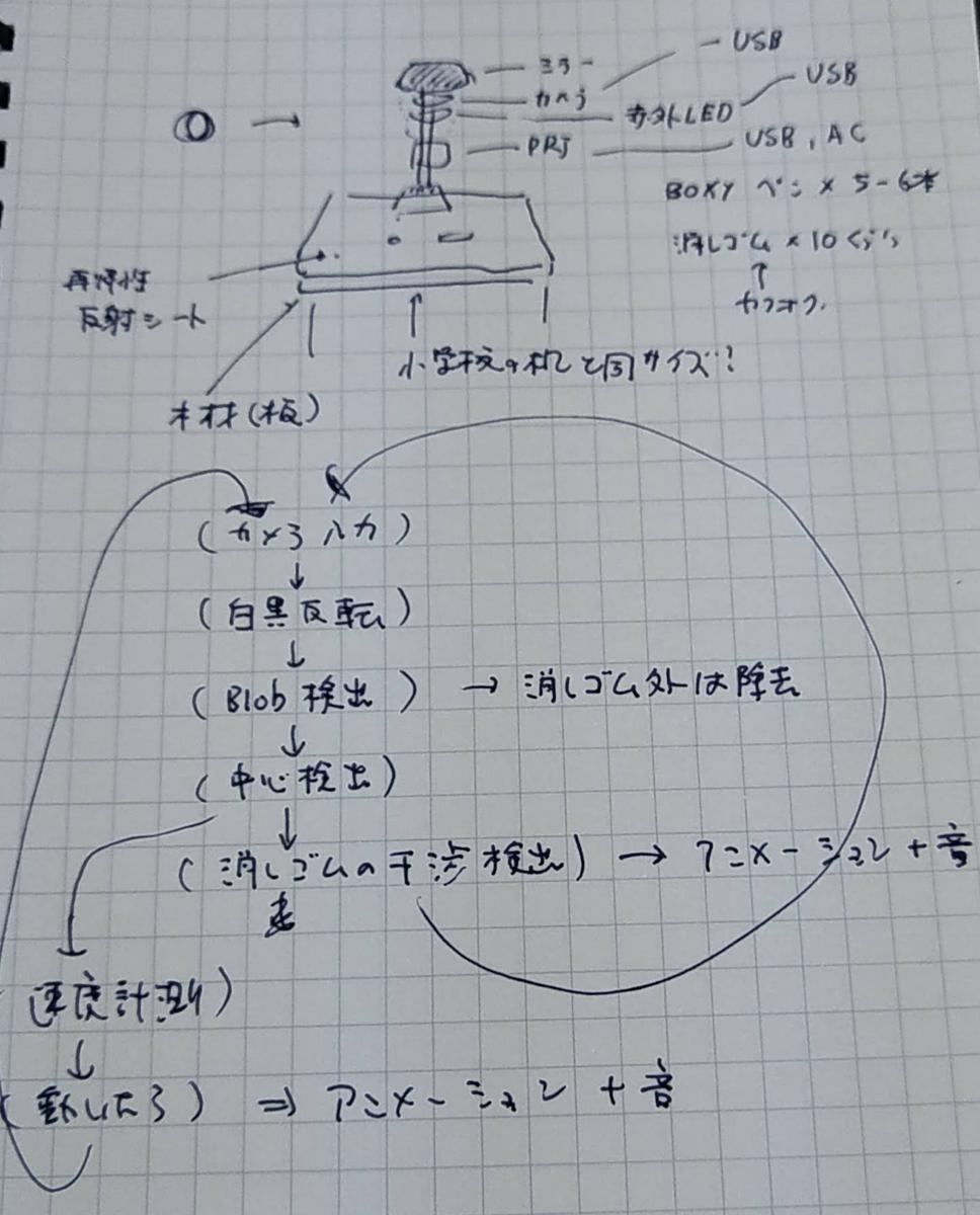 f:id:ke_takahashi:20200209202404p:plain